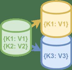 Введение в нереляционные базы данных