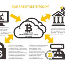 Криптовалюты: миф или реальность